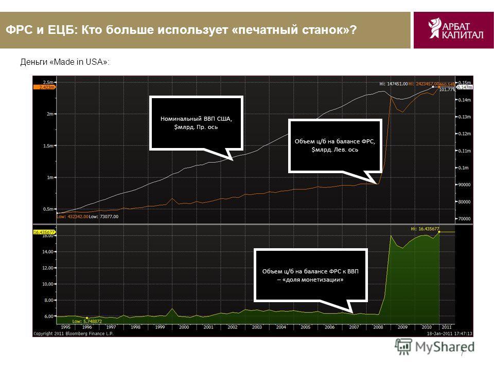 7 ФРС и ЕЦБ: Кто больше использует «печатный станок»? Номинальный ВВП США, $млрд. Пр. ось Объем ц/б на балансе ФРС, $млрд. Лев. ось Объем ц/б на балансе ФРС к ВВП – «доля монетизации» Деньги «Made in USA»: