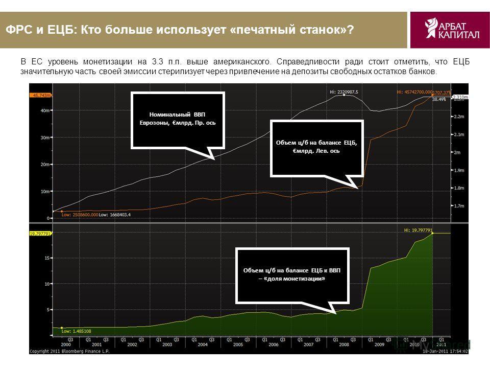 8 ФРС и ЕЦБ: Кто больше использует «печатный станок»? Номинальный ВВП Еврозоны, млрд. Пр. ось Объем ц/б на балансе ЕЦБ, млрд. Лев. ось Объем ц/б на балансе ЕЦБ к ВВП – «доля монетизации» В ЕС уровень монетизации на 3.3 п.п. выше американского. Справе