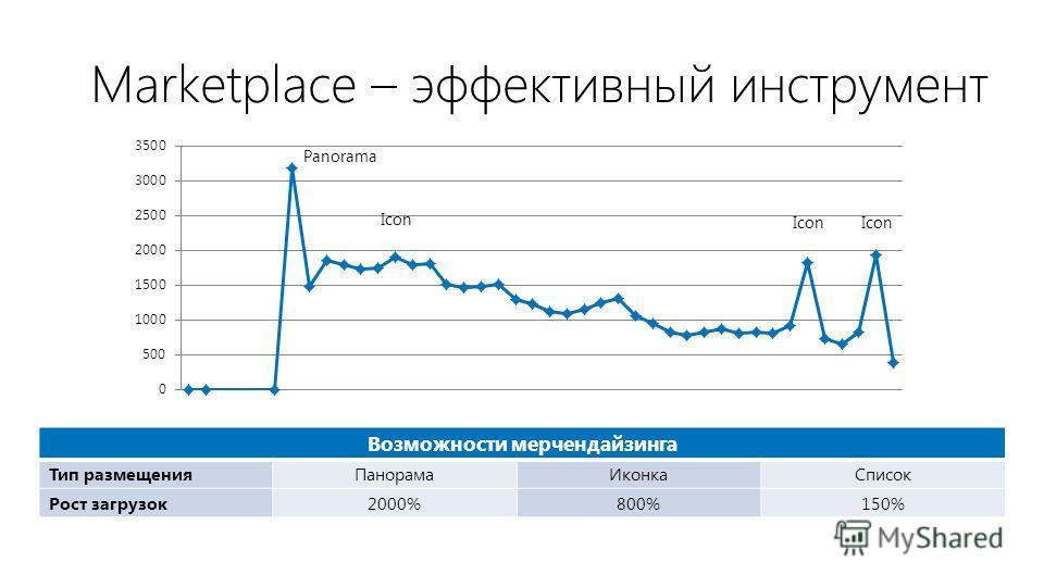 Marketplace – эффективный инструмент Возможности мерчендайзинга Тип размещения ПанорамаИконкаСписок Рост загрузок 2000%800%150%