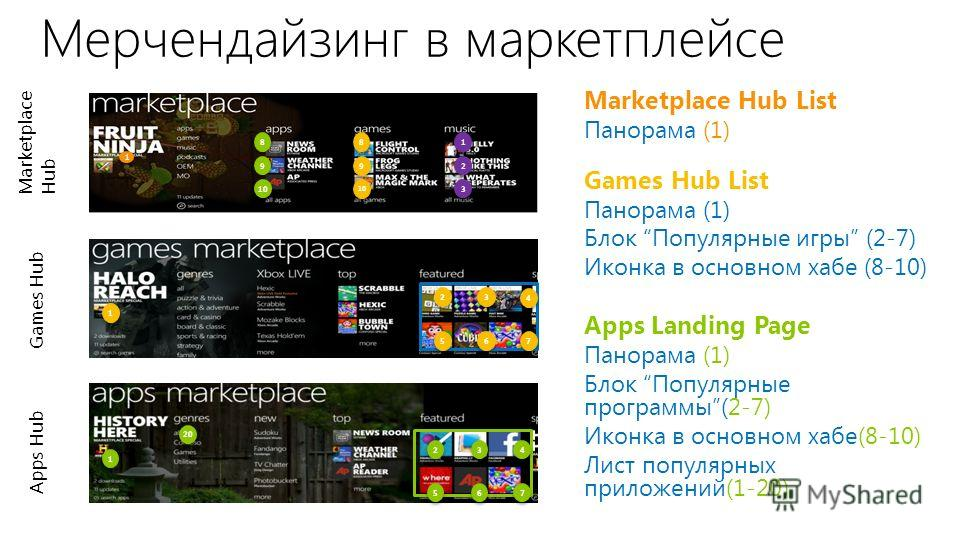 Marketplace Hub Apps Hub Мерчендайзинг в маркетплейсе Marketplace Hub List Панорама (1) Games Hub List Панорама (1) Блок Популярные игры (2-7) Иконка в основном хабе (8-10) Apps Landing Page Панорама (1) Блок Популярные программы(2-7) Иконка в основн
