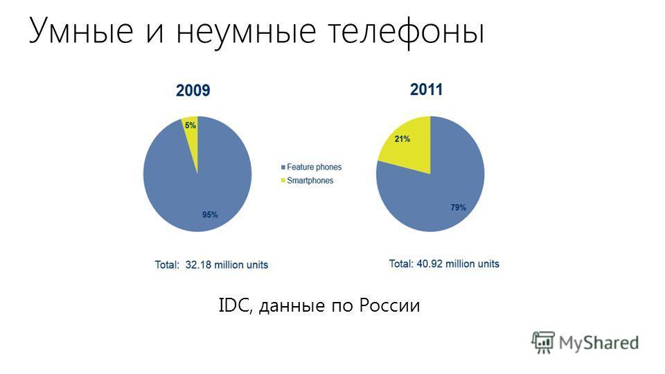 Умные и неумные телефоны IDC, данные по России