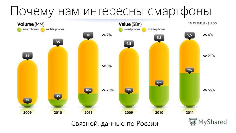 Почему нам интересны смартфоны Связной, данные по России