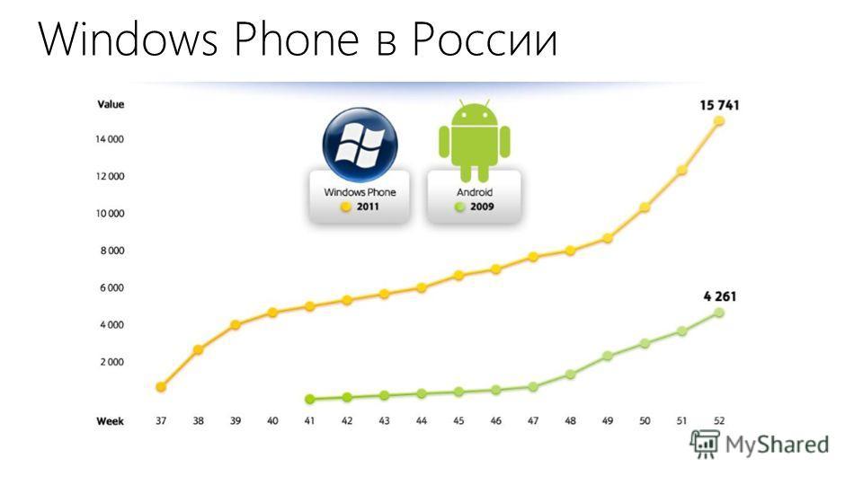 Windows Phone в России Связной, данные по России