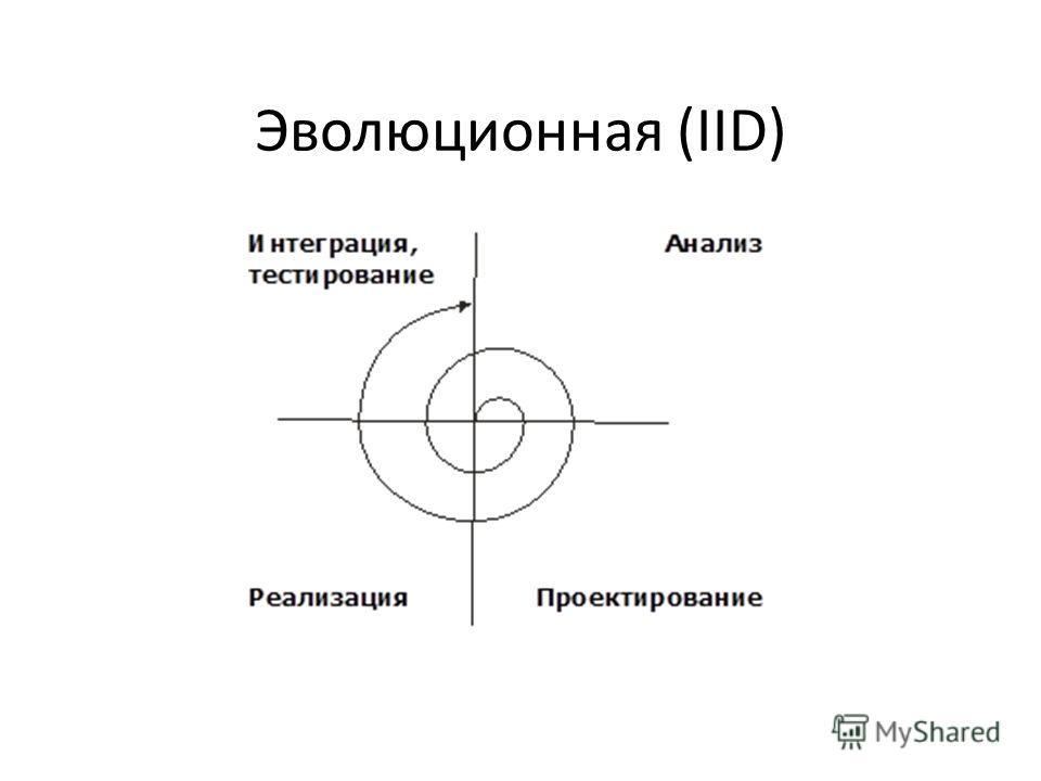 Эволюционная (IID)