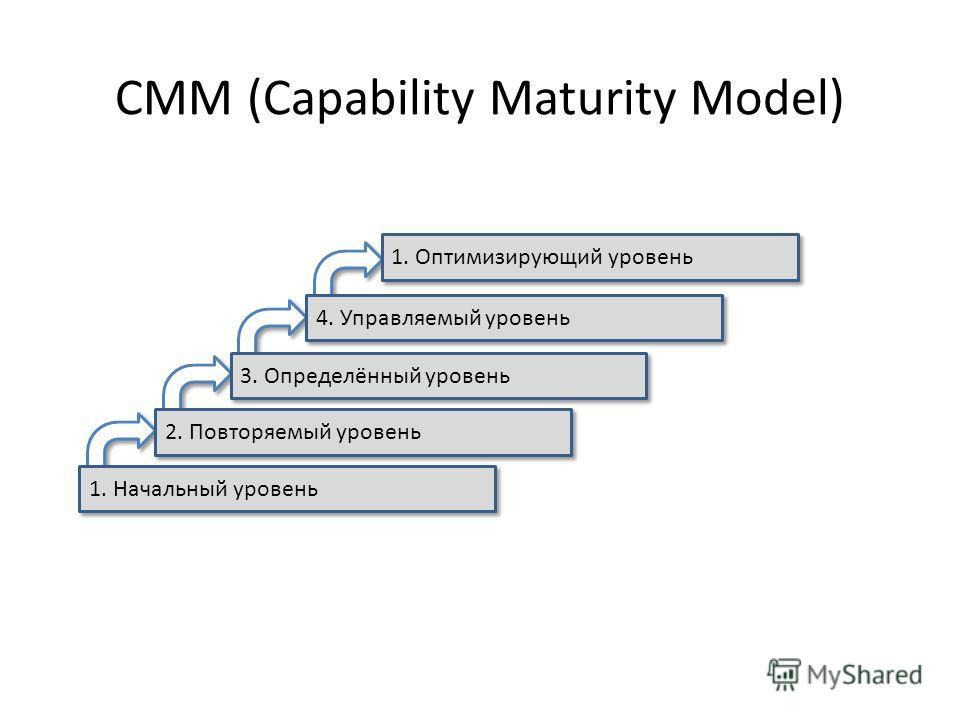 CMM (Capability Maturity Model) 1. Начальный уровень 2. Повторяемый уровень 3. Определённый уровень 4. Управляемый уровень 1. Оптимизирующий уровень