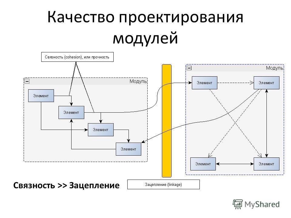 Качество проектирования модулей Связность >> Зацепление