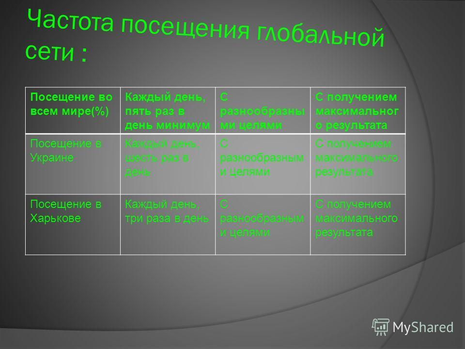 Частота посещения глобальной сети : Посещение во всем мире(%) Каждый день, пять раз в день минимум С разнообразны ми целями С получением максимальног о результата Посещение в Украине Каждый день, шесть раз в день С разнообразным и целями С получением