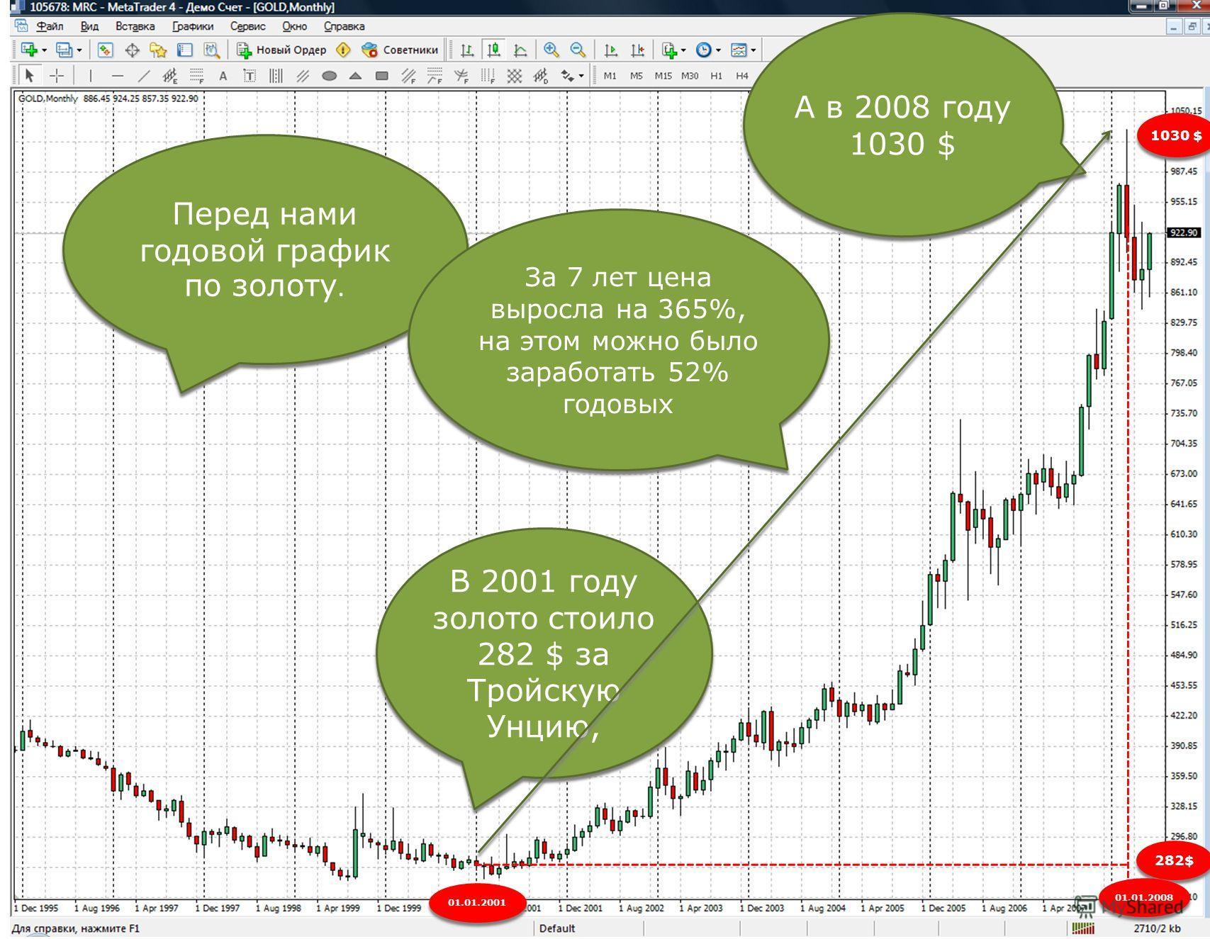 Перед нами годовой график по золоту. Перед нами годовой график по золоту. В 2001 году золото стоило 282 $ за Тройскую Унцию, 282$ 01.01.2001 А в 2008 году 1030 $ 1030 $ 01.01.2008 За 7 лет цена выросла на 365%, на этом можно было заработать 52% годов