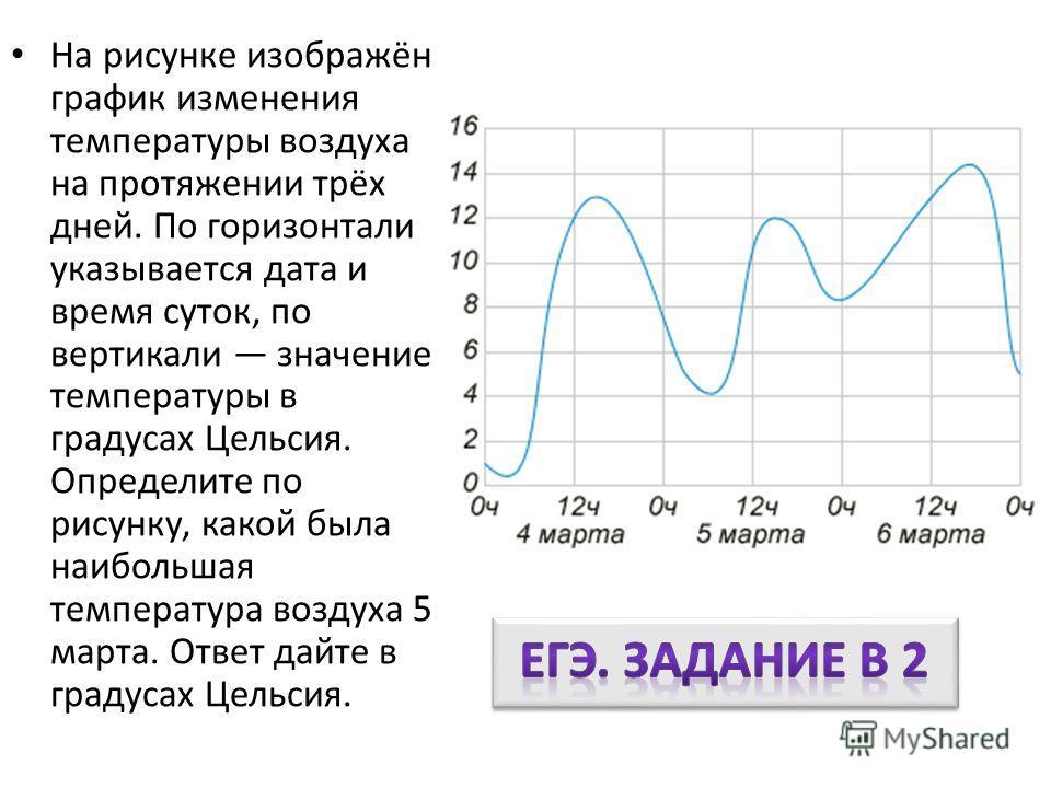На рисунке изображён график изменения температуры воздуха на протяжении трёх дней. По горизонтали указывается дата и время суток, по вертикали значение температуры в градусах Цельсия. Определите по рисунку, какой была наибольшая температура воздуха 5