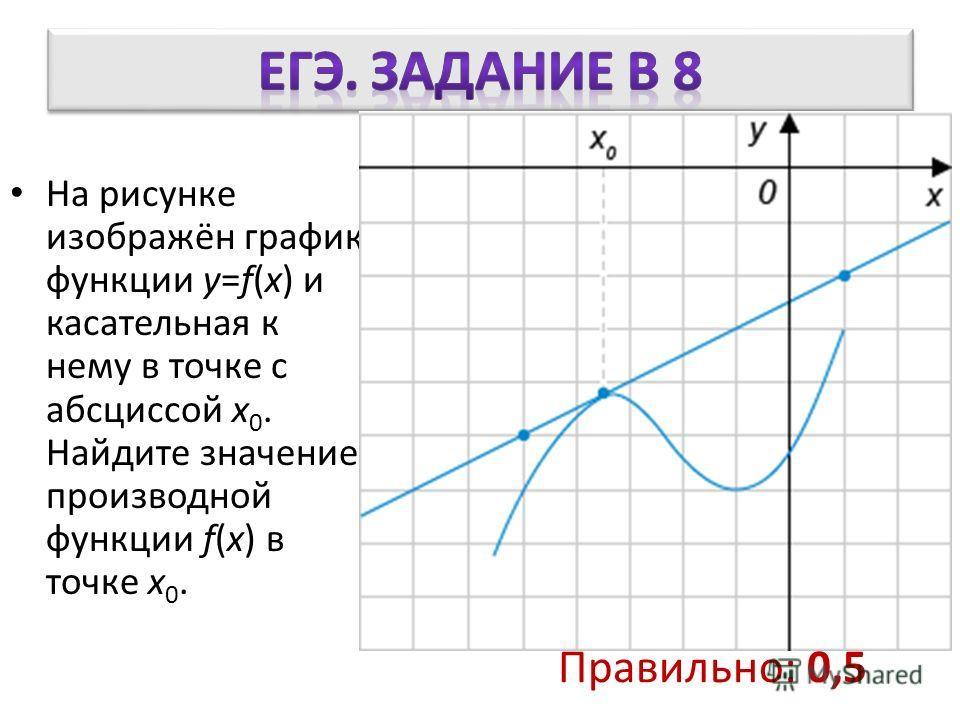 На рисунке изображён график функции y=f(x) и касательная к нему в точке с абсциссой x 0. Найдите значение производной функции f(x) в точке x 0. Правильно: 0,5