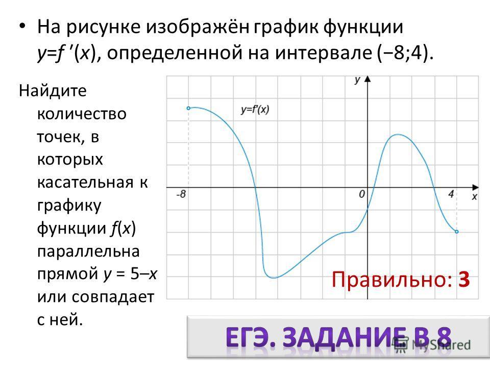 На рисунке изображён график функции y=f (x), определенной на интервале (8;4). Найдите количество точек, в которых касательная к графику функции f(x) параллельна прямой y = 5–x или совпадает с ней. Правильно: 3