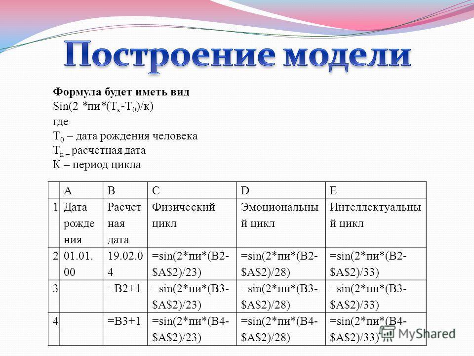 Формула будет иметь вид Sin(2 *пи*(Т к -Т 0 )/к) где Т 0 – дата рождения человека Т к – расчетная дата К – период цикла ABCDE 1 Дата рожде ния Расчет ная дата Физический цикл Эмоциональны й цикл Интеллектуальны й цикл 2 01.01. 00 19.02.0 4 =sin(2*пи*