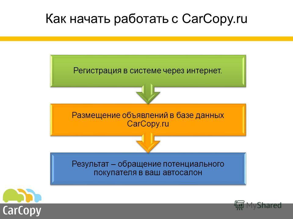 Результат – обращение потенциального покупателя в ваш автосалон Размещение объявлений в базе данных CarCopy.ru Регистрация в системе через интернет. Как начать работать с CarCopy.ru