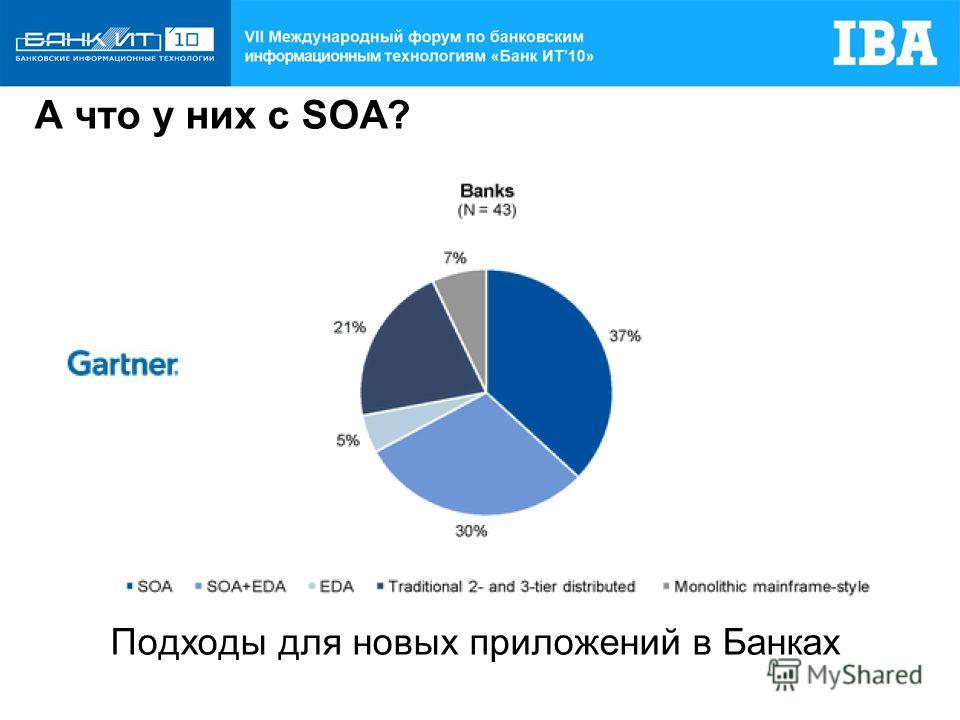 Подходы для новых приложений в Банках А что у них с SOA?