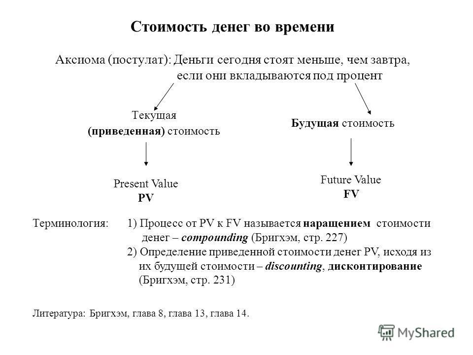 Стоимость денег во времени Аксиома (постулат): Деньги сегодня стоят меньше, чем завтра, если они вкладываются под процент Текущая (приведенная) стоимость Будущая стоимость Present Value PV Терминология: 1) Процесс от PV к FV называется наращением сто