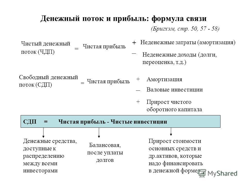 Денежный поток и прибыль: формула связи (Бригхэм, стр. 50, 57 - 58) Чистый денежный поток (ЧДП) Чистая прибыль + = Неденежные затраты (амортизация) Неденежные доходы (долги, переоценка, т.д.) Свободный денежный поток (СДП) = Чистая прибыль +Амортизац