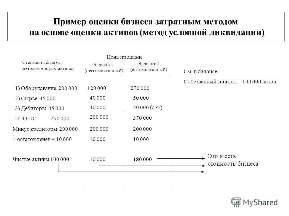 Пример оценки бизнеса затратным методом на основе оценки активов (метод условной ликвидации) Стоимость бизнеса методом чистых активов 1) Оборудование 200 000 2) Сырье 45 000 3) Дебиторы 45 000 ИТОГО: 290 000 120 000 40 000 200 000 Цена продажи Вариан