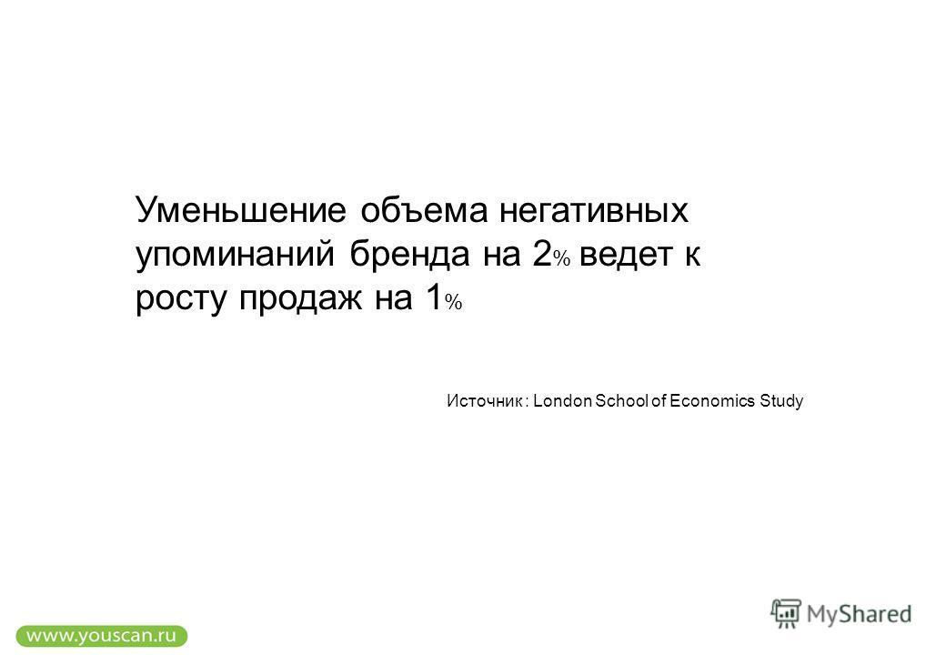 Уменьшение объема негативных упоминаний бренда на 2 % ведет к росту продаж на 1 % Источник : London School of Economics Study