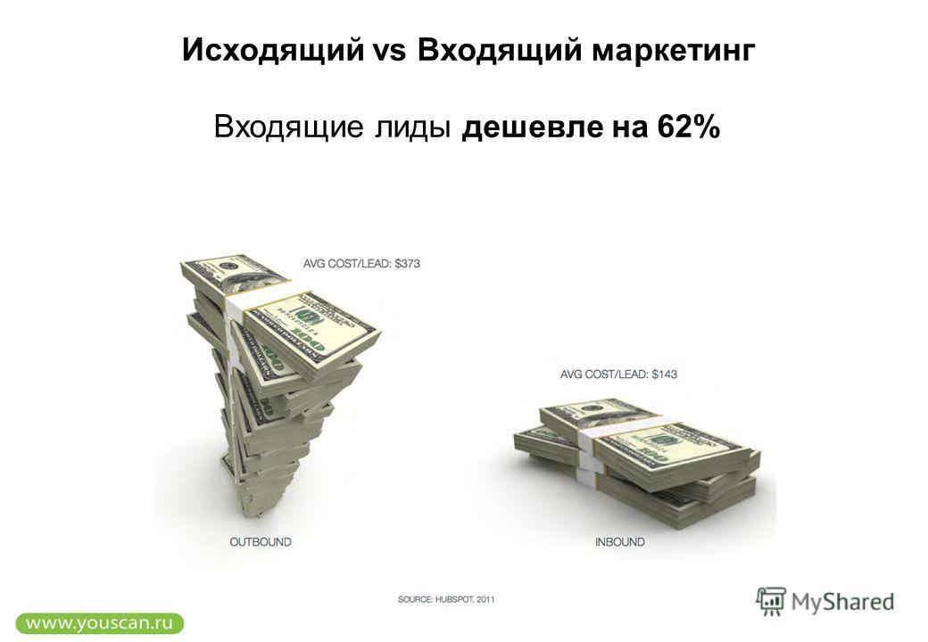 Исходящий vs Входящий маркетинг Входящие лиды дешевле на 62%