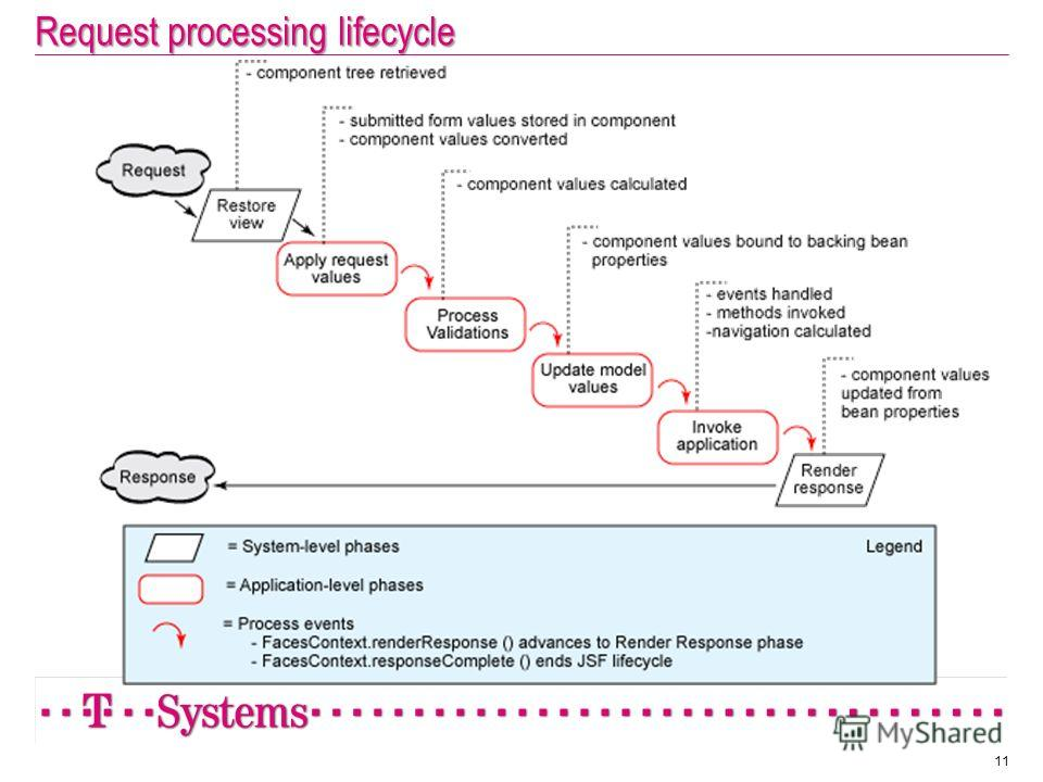 Request processing lifecycle 11