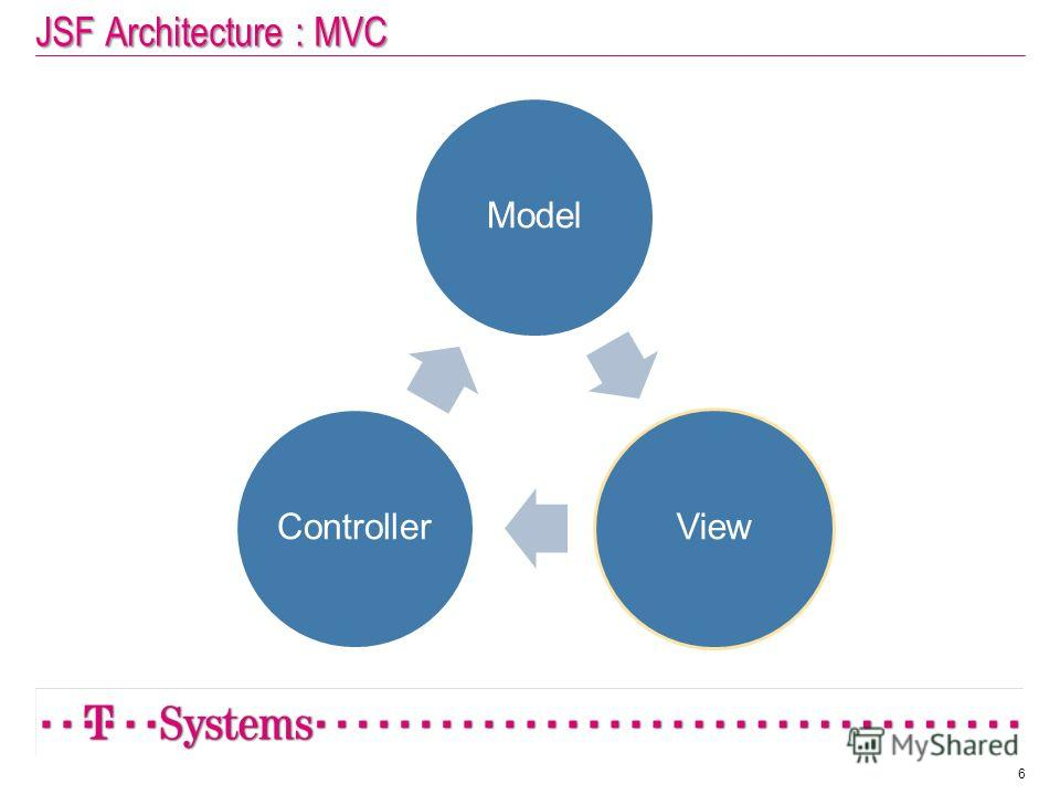 JSF Architecture : MVC ModelViewController 6