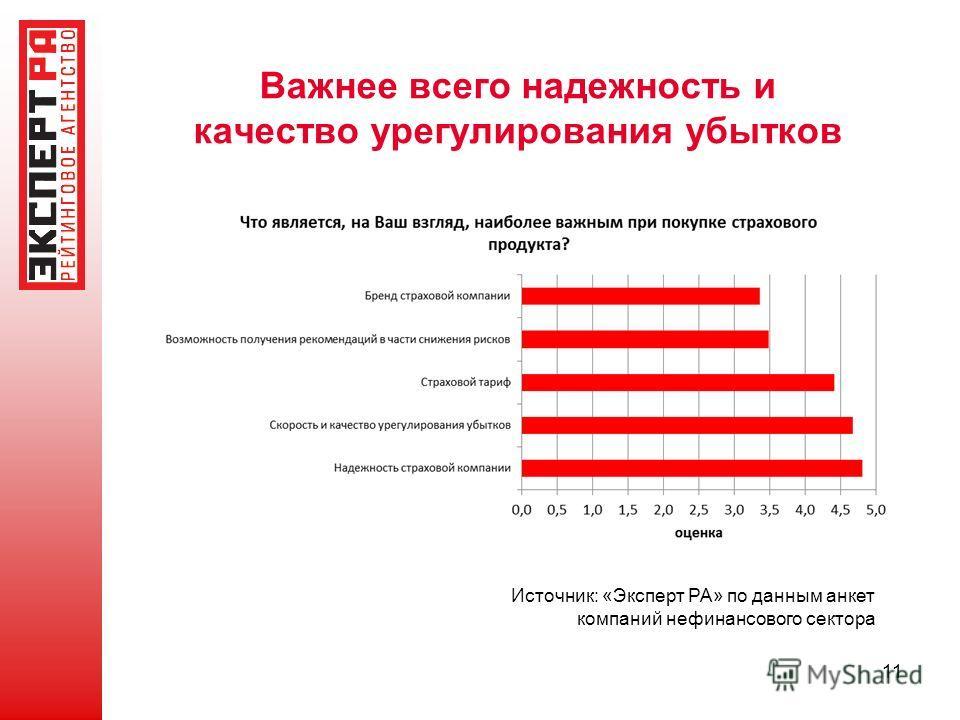 Важнее всего надежность и качество урегулирования убытков Источник: «Эксперт РА» по данным анкет компаний нефинансового сектора 11