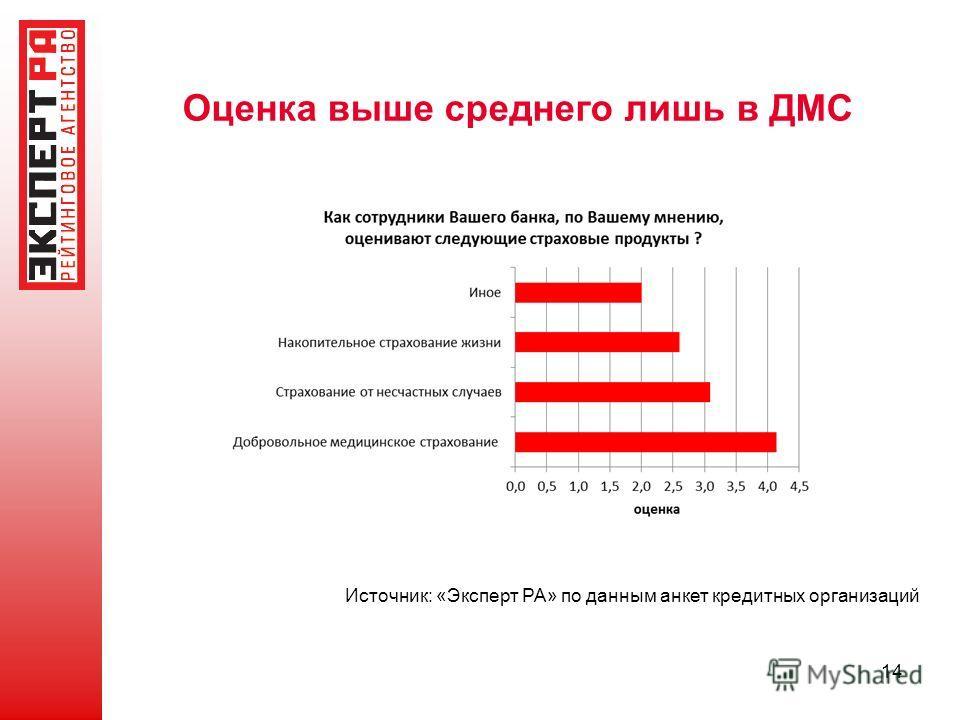 Оценка выше среднего лишь в ДМС Источник: «Эксперт РА» по данным анкет кредитных организаций 14
