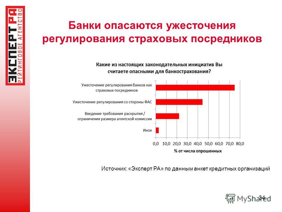Банки опасаются ужесточения регулирования страховых посредников 34 Источник: «Эксперт РА» по данным анкет кредитных организаций