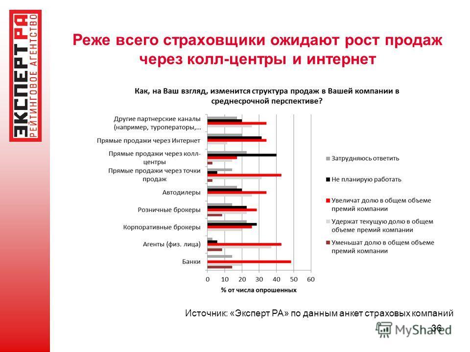 Реже всего страховщики ожидают рост продаж через колл-центры и интернет 36 Источник: «Эксперт РА» по данным анкет страховых компаний