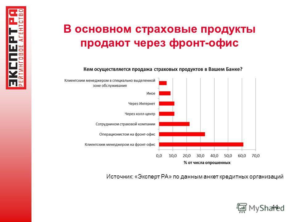 В основном страховые продукты продают через фронт-офис 44 Источник: «Эксперт РА» по данным анкет кредитных организаций