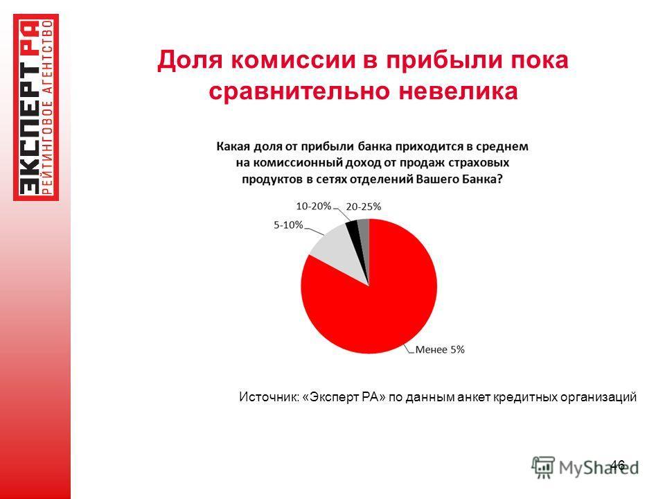 Доля комиссии в прибыли пока сравнительно невелика 46 Источник: «Эксперт РА» по данным анкет кредитных организаций