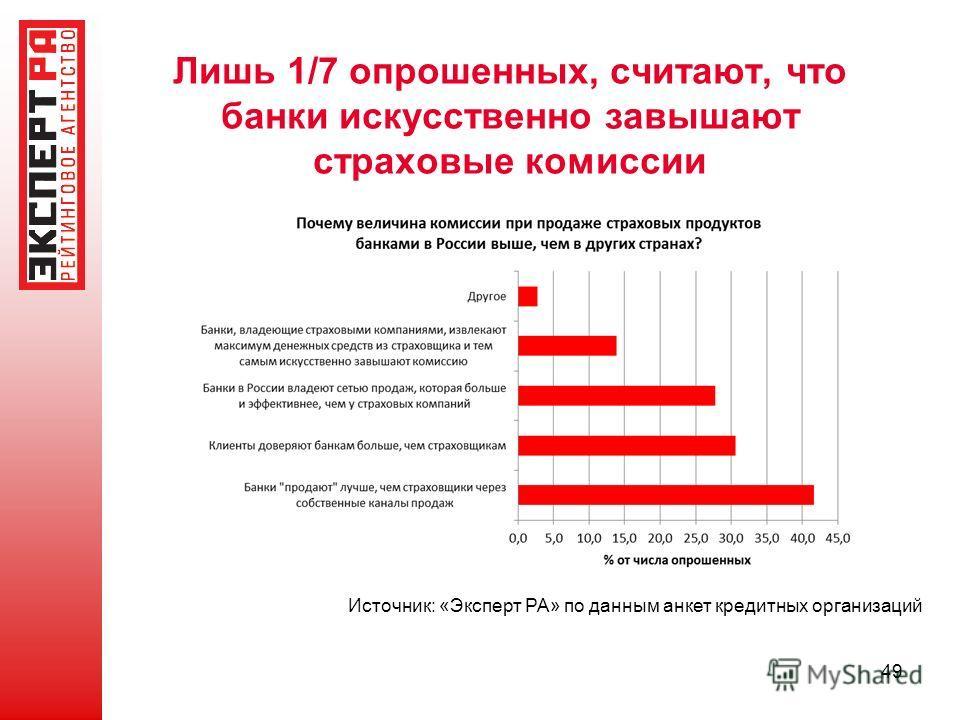 Лишь 1/7 опрошенных, считают, что банки искусственно завышают страховые комиссии 49 Источник: «Эксперт РА» по данным анкет кредитных организаций
