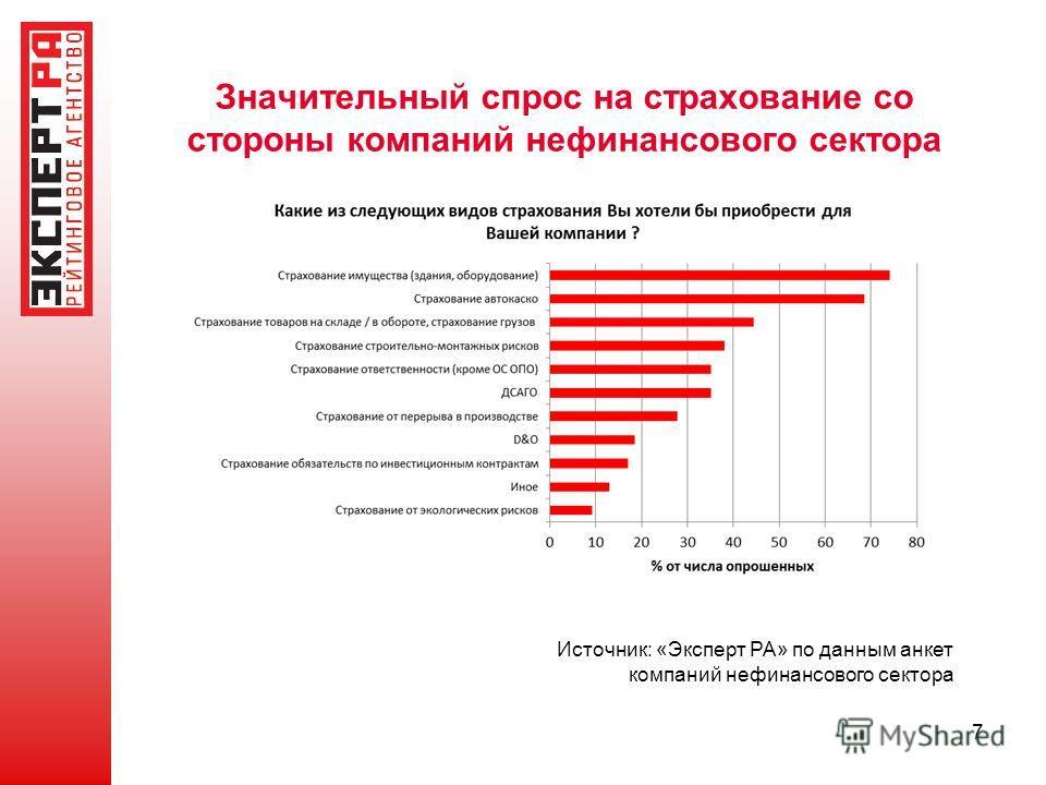 Значительный спрос на страхование со стороны компаний нефинансового сектора 7 Источник: «Эксперт РА» по данным анкет компаний нефинансового сектора