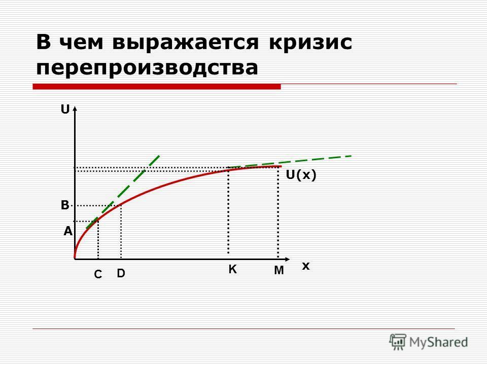 В чем выражается кризис перепроизводства U x U(x) A B С D K M