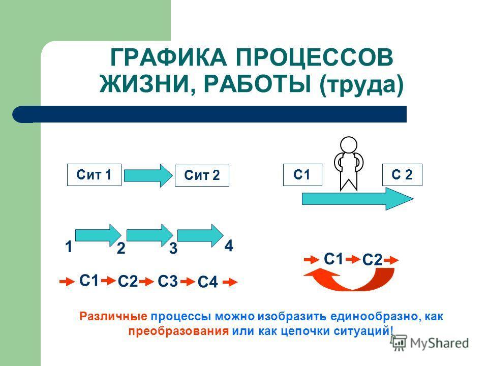 ГРАФИКА ПРОЦЕССОВ ЖИЗНИ, РАБОТЫ (труда) Сит 1 Сит 2 1 2 3 4 С1 С2 С3 С4 С1 С2 Различные процессы можно изобразить единообразно, как преобразования или как цепочки ситуаций! С1 С 2