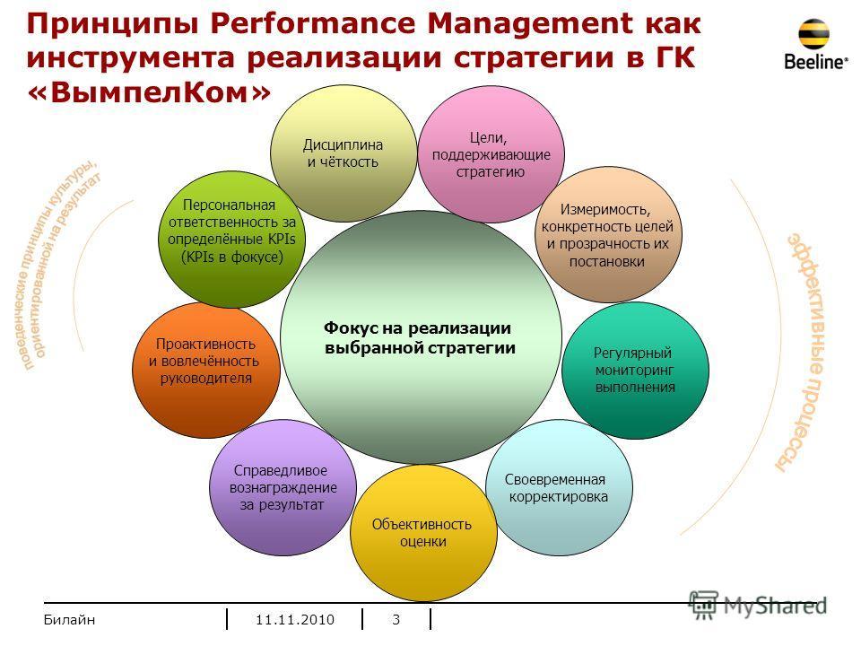 11.11.20103 Фокус на реализации выбранной стратегии Дисциплина и чёткость Цели, поддерживающие стратегию Измеримость, конкретность целей и прозрачность их постановки Своевременная корректировка Регулярный мониторинг выполнения Проактивность и вовлечё