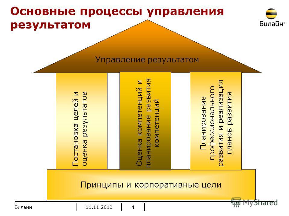 Принципы и корпоративные цели Управление результатом Постановка целей и оценка результатов Оценка компетенций и планирование развития компетенций Планирование профессионального развития и реализация планов развития Основные процессы управления резуль