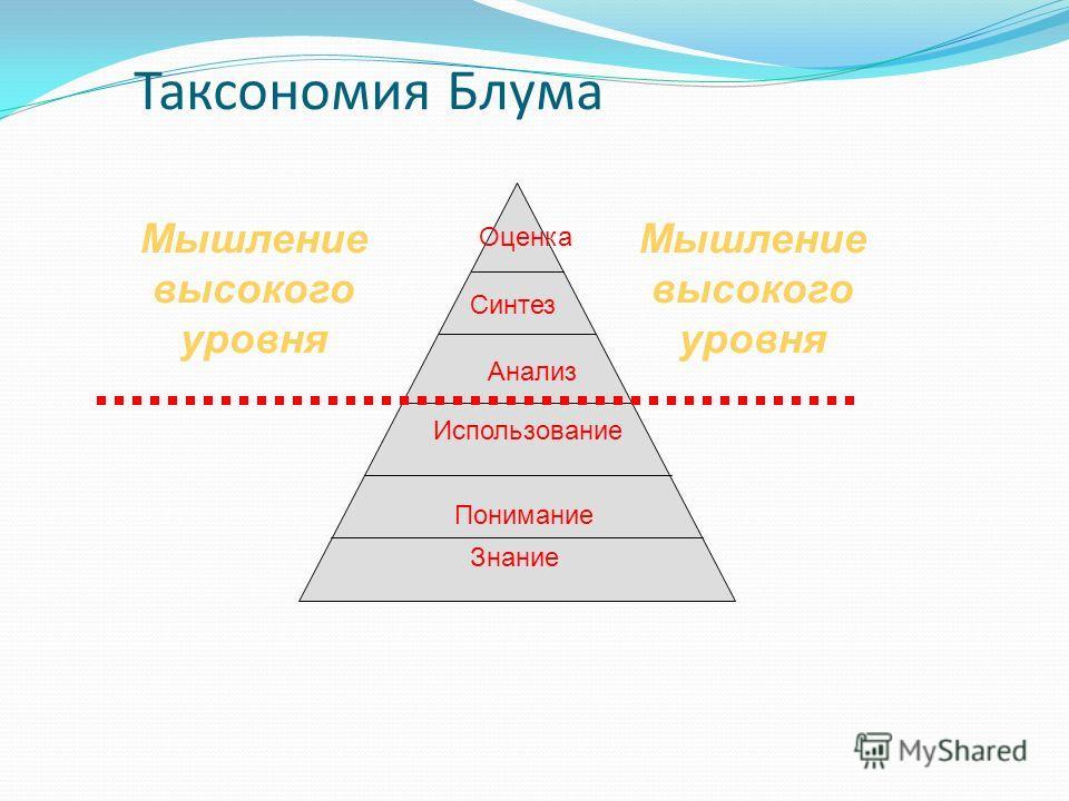 Таксономия Блума Оценка Синтез Анализ Использование Понимание Знание Мышление высокого уровня
