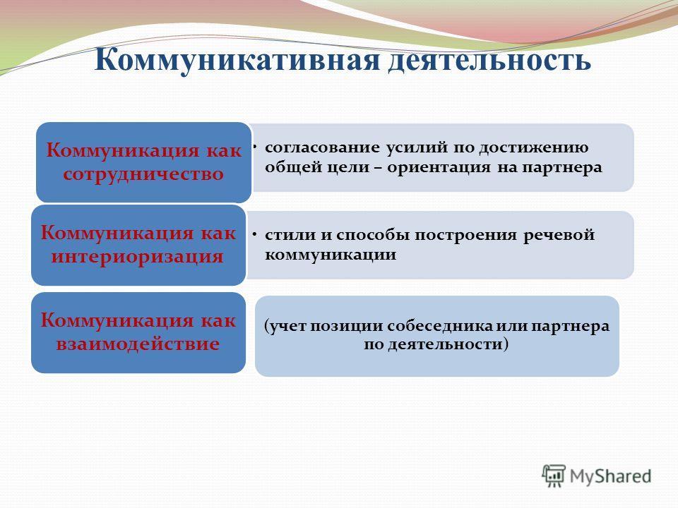Коммуникативная деятельность согласование усилий по достижению общей цели – ориентация на партнера Коммуникация как сотрудничество стили и способы построения речевой коммуникации Коммуникация как интериоризация Коммуникация как взаимодействие (учет п