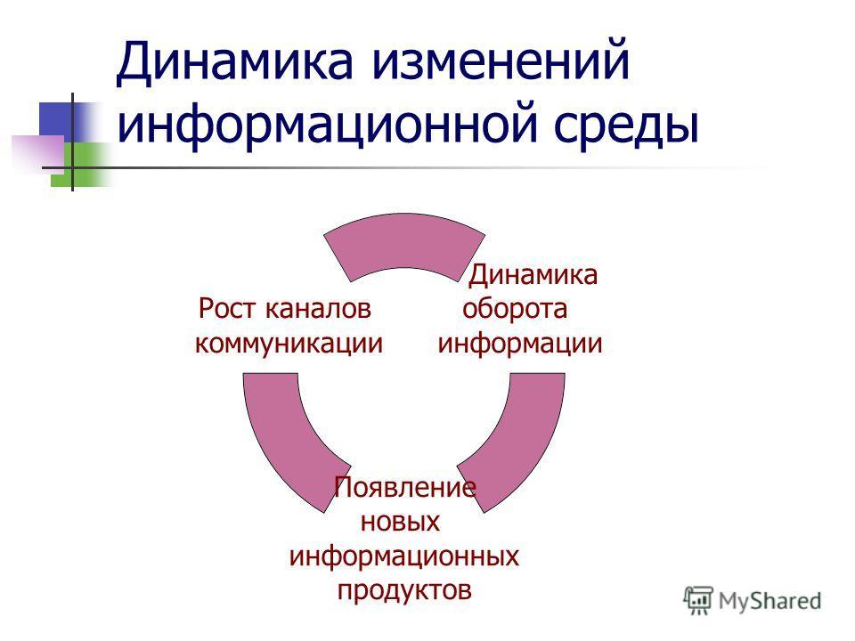 Динамика изменений информационной среды Динамика оборота информации Появление новых информационных продуктов Рост каналов коммуникации