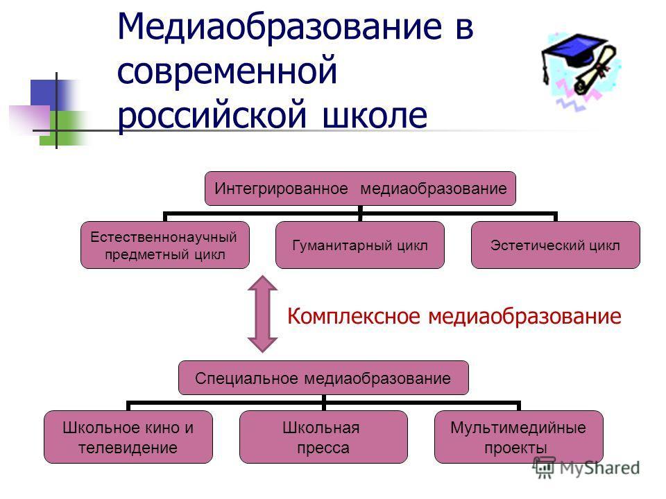 Специальное медиаобразование Школьное кино и телевидение Школьная пресса Мультимедийные проекты Интегрированное медиаобразование Естественнонаучный предметный цикл Гуманитарный циклЭстетический цикл Медиаобразование в современной российской школе Ком