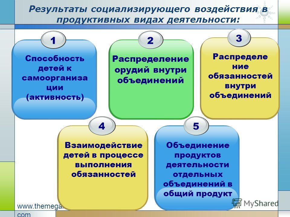 Company Logo www.themegallery. com Результаты социализирующего воздействия в продуктивных видах деятельности: 1 Способность детей к самоорганиза ции (активность) 2 Распределение орудий внутри объединений 3 Распределе ние обязанностей внутри объединен