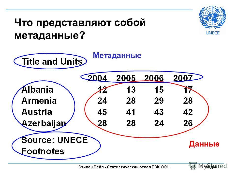 Стивен Вейл - Статистический отдел ЕЭК ООН Слайд 4 Что представляют собой метаданные? Данные Метаданные