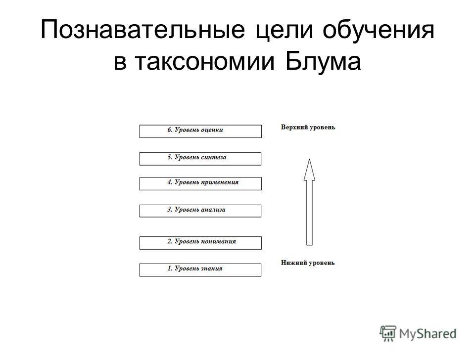 Познавательные цели обучения в таксономии Блума