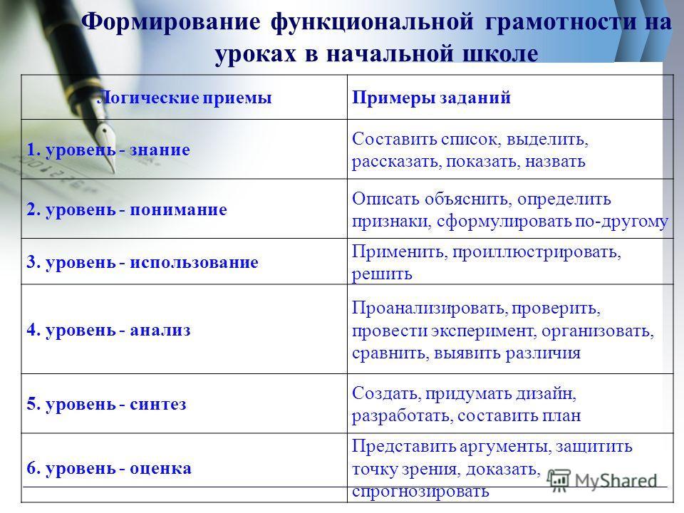 Формирование функциональной грамотности на уроках в начальной школе Логические приемыПримеры заданий 1. уровень - знание Составить список, выделить, рассказать, показать, назвать 2. уровень - понимание Описать объяснить, определить признаки, сформули