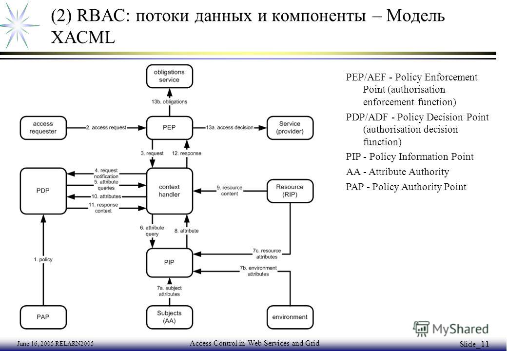 June 16, 2005 RELARN2005 Access Control in Web Services and Grid Slide _11 (2) RBAC: потоки данных и компоненты – Модель XACML PEP/AEF - Policy Enforcement Point (authorisation enforcement function) PDP/ADF - Policy Decision Point (authorisation deci