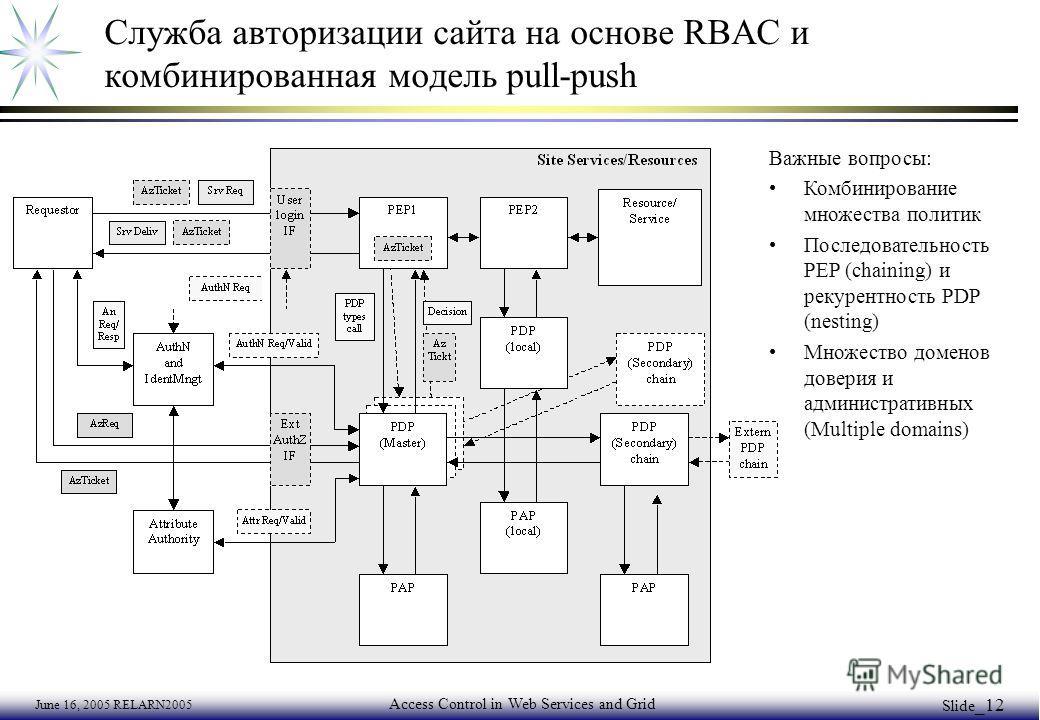 June 16, 2005 RELARN2005 Access Control in Web Services and Grid Slide _12 Служба авторизации сайта на основе RBAC и комбинированная модель pull-push Важные вопросы: Комбинирование множества политик Последовательность PEP (chaining) и рекурентность P