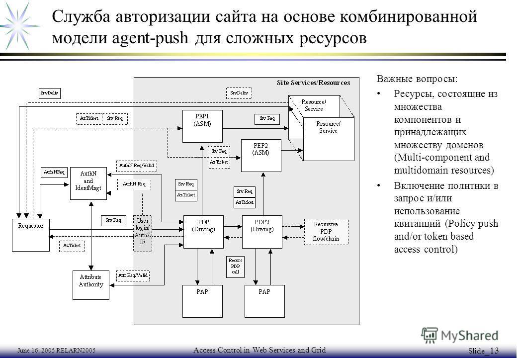 June 16, 2005 RELARN2005 Access Control in Web Services and Grid Slide _13 Служба авторизации сайта на основе комбинированной модели agent-push для сложных ресурсов Важные вопросы: Ресурсы, состоящие из множества компонентов и принадлежащих множеству