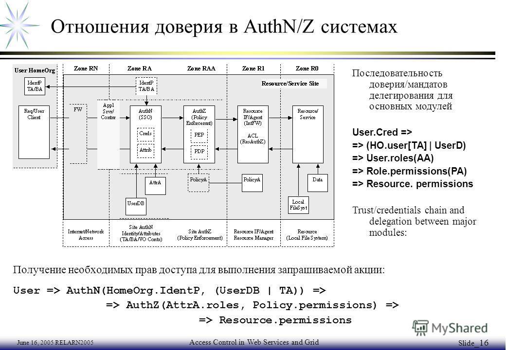 June 16, 2005 RELARN2005 Access Control in Web Services and Grid Slide _16 Отношения доверия в AuthN/Z системах Получение необходимых прав доступа для выполнения запрашиваемой акции : User => AuthN(HomeOrg.IdentP, (UserDB | TA)) => => AuthZ(AttrA.rol
