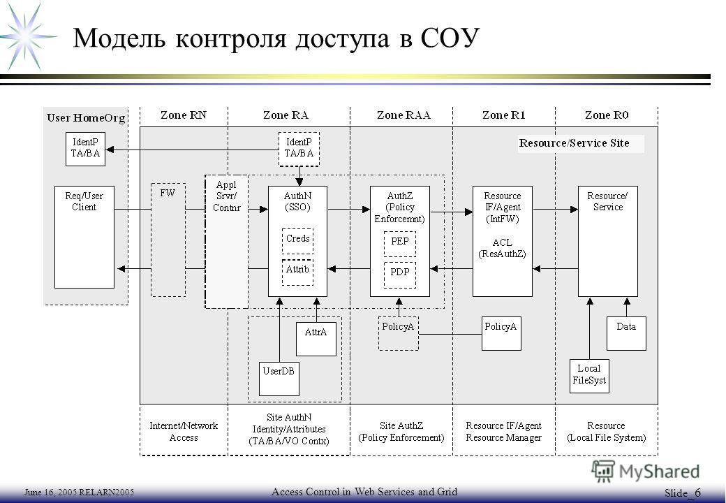 June 16, 2005 RELARN2005 Access Control in Web Services and Grid Slide _6 Модель контроля доступа в СОУ